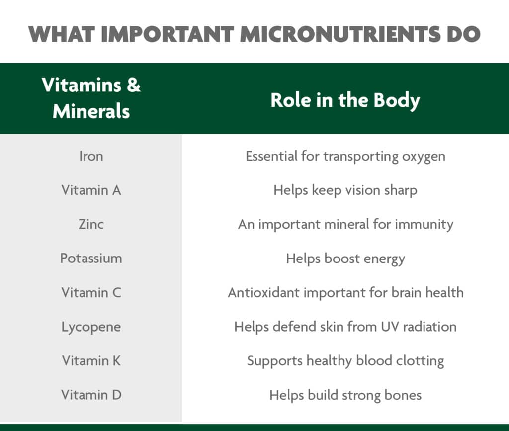 what important micronutrients do