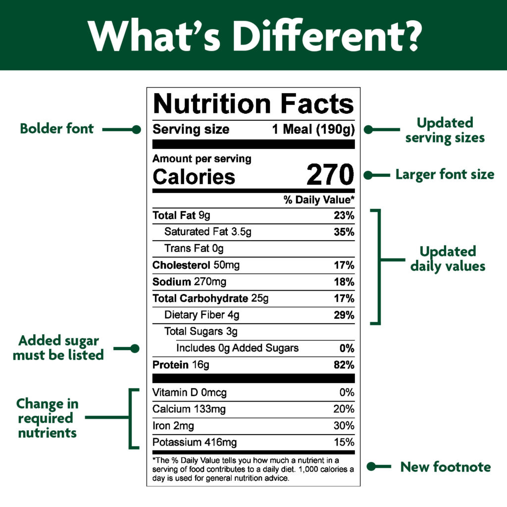nutrition facts panel changes